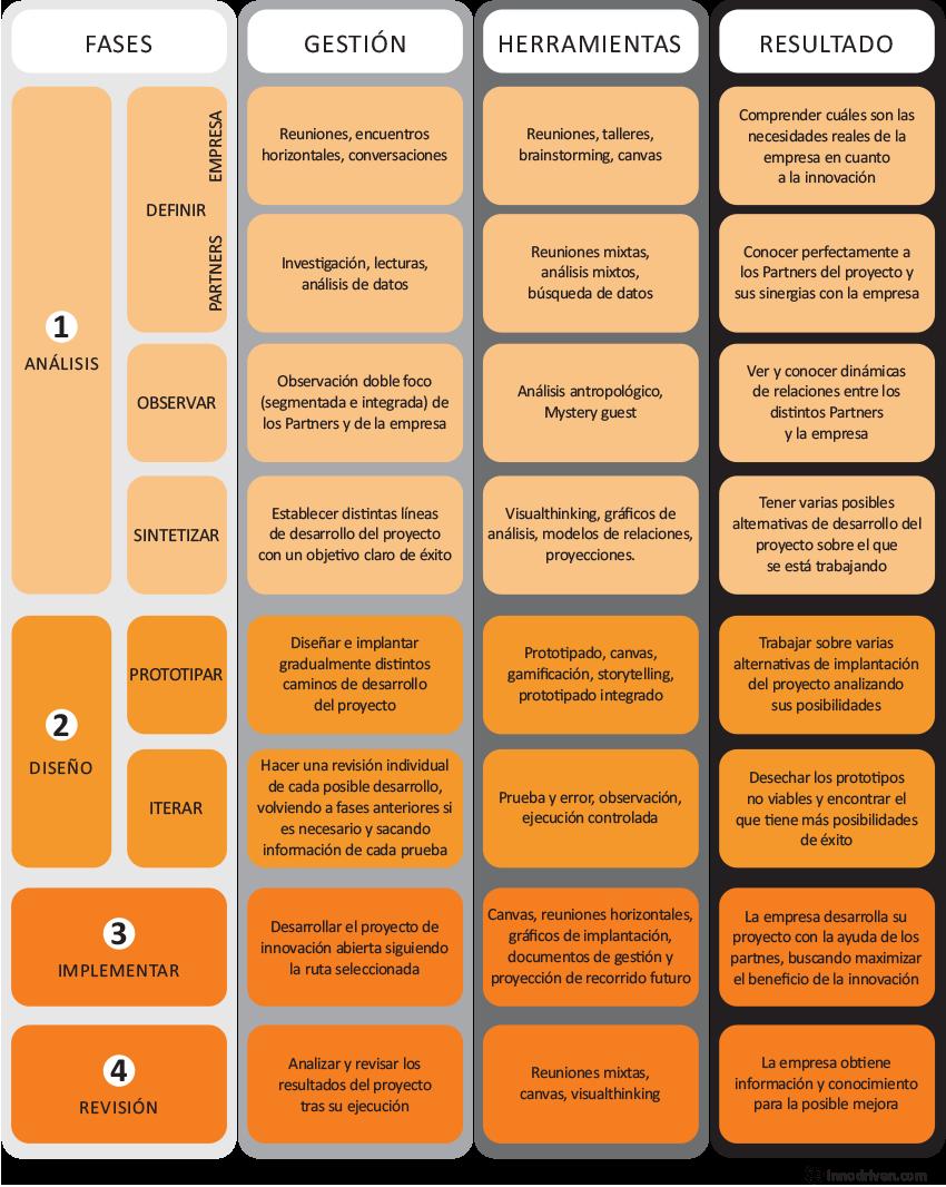 innovacion-abierta-fases-implantacionsoft