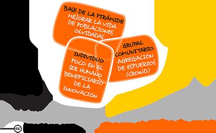 innovacion-social-innodriven