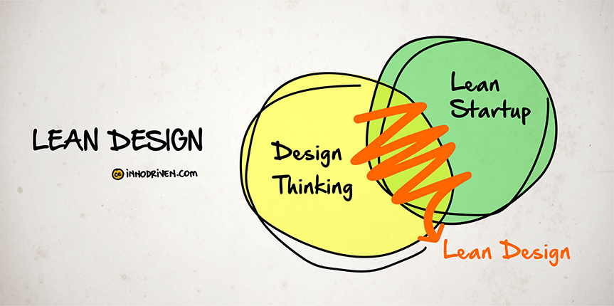 Resultado de imagen para diseño lean