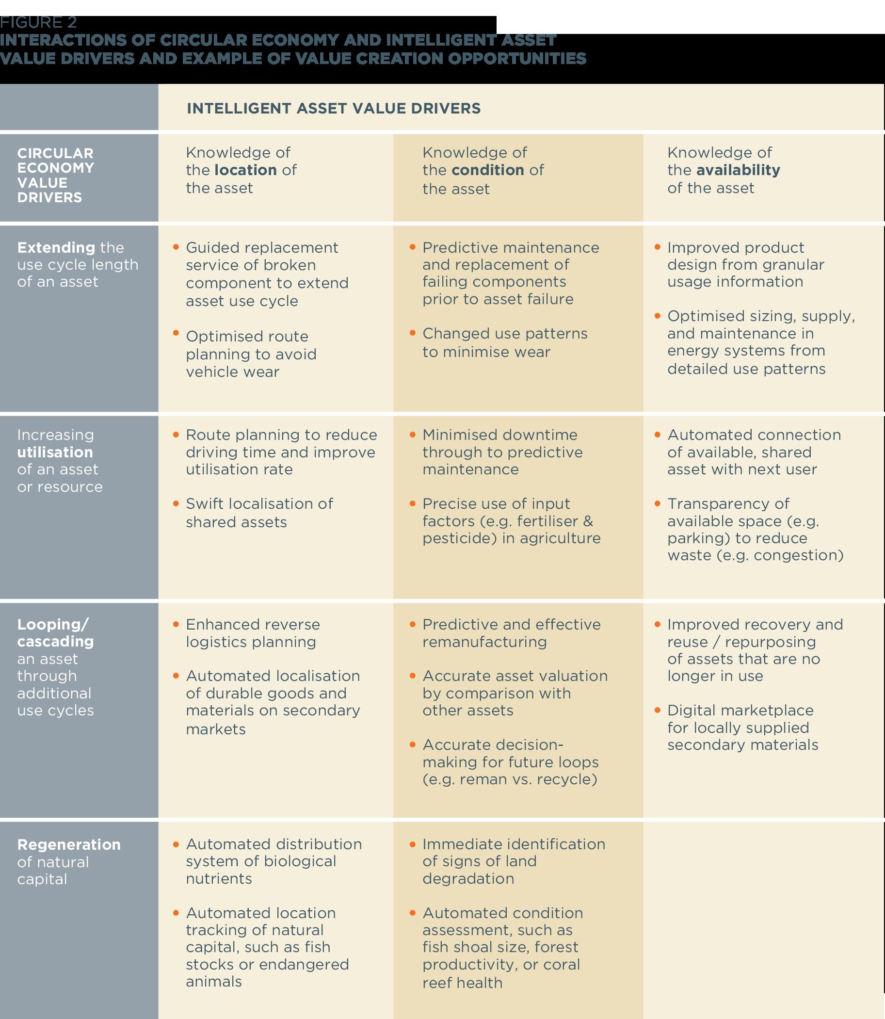 economia-circular-activos-inteligentes