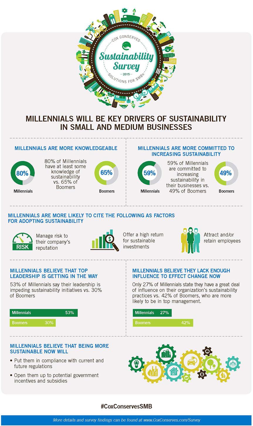 millenials-sustainability