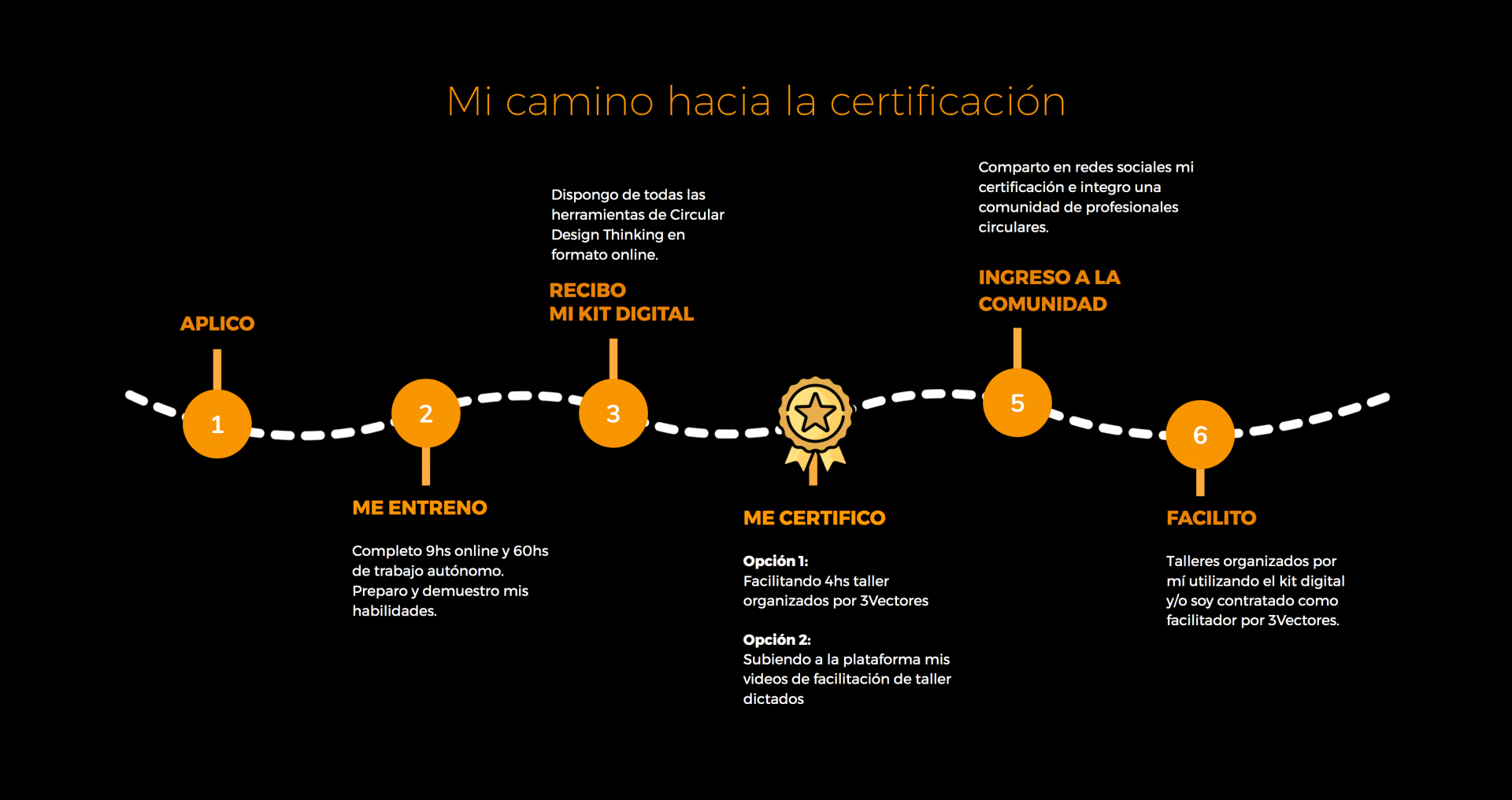 camino-certificacion-cdt2